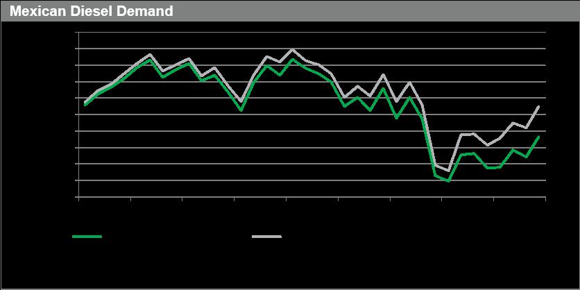 3. Mexican Diesel Demand