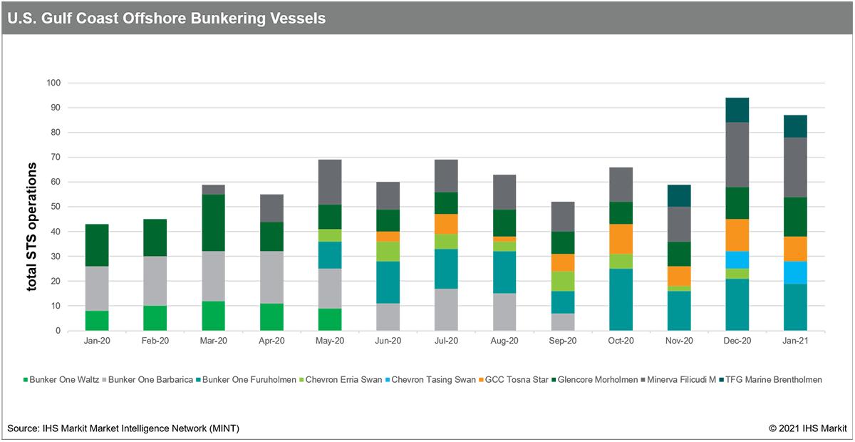 USGC-Offshore-Bunkering-Vessels
