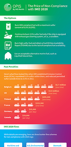 IMO 2020 Non-Compliance Infographic