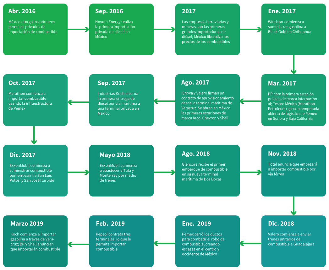 Mexico-blog-timeline-SPANISH
