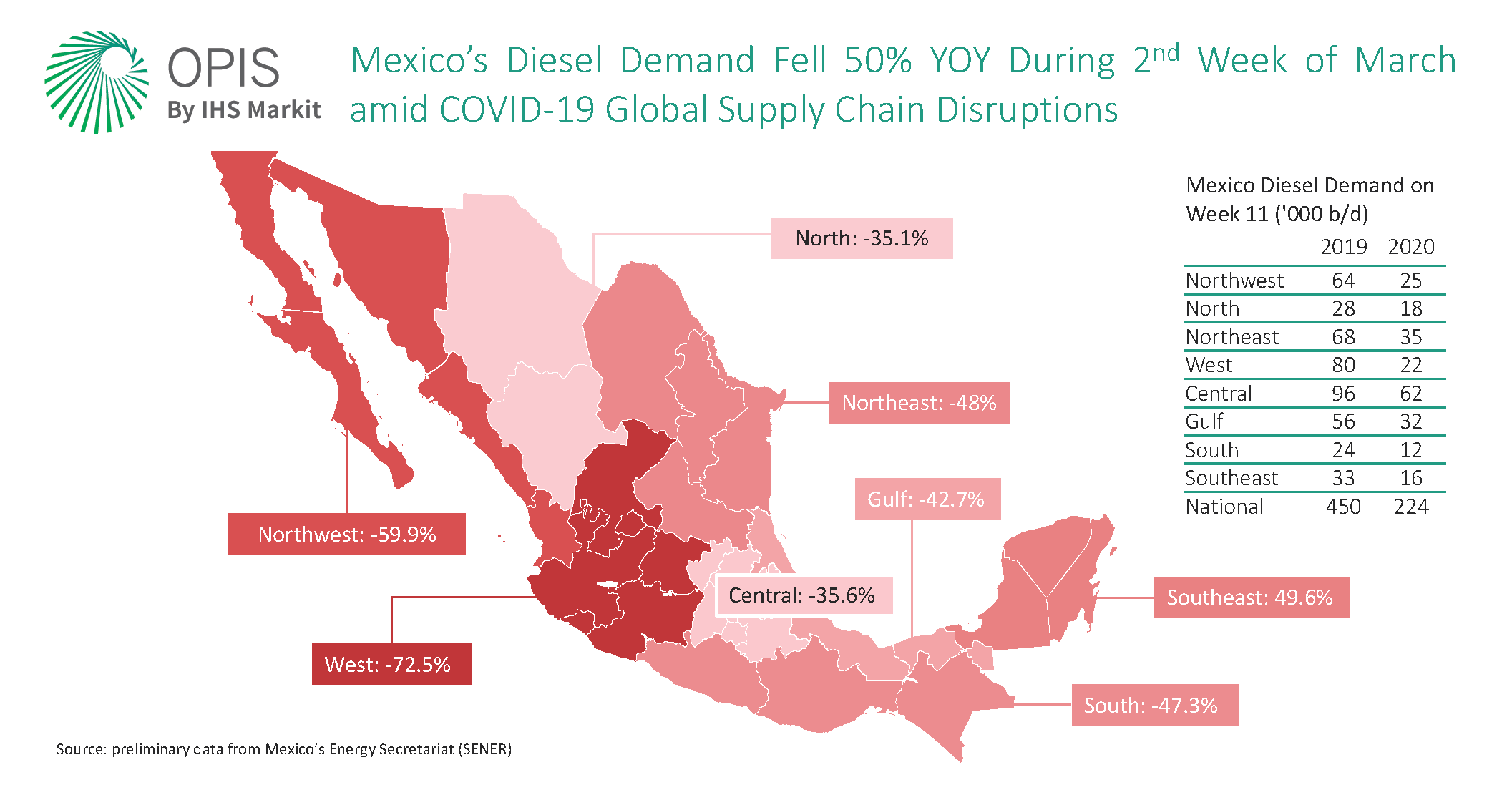 Mexico diesel demand COVID19 (1)
