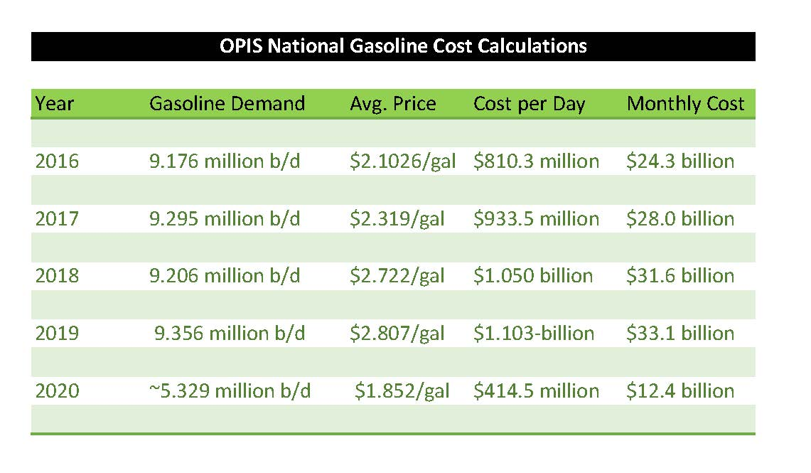 gas cost 0501 graph
