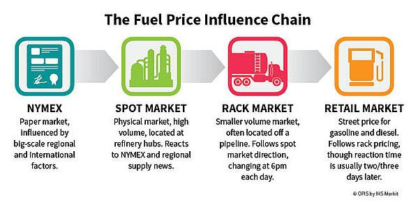 Fuel-Influence-Chain