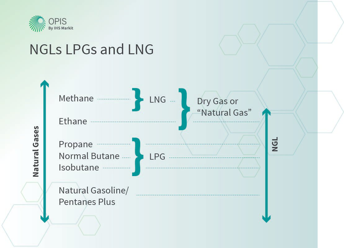 NGL or LPG or LNG – Definitions and Common Uses